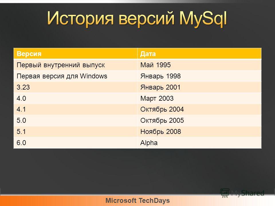 Microsoft TechDays ВерсияДата Первый внутренний выпускМай 1995 Первая версия для WindowsЯнварь 1998 3.23Январь 2001 4.0Март 2003 4.1Октябрь 2004 5.0Октябрь 2005 5.1Ноябрь 2008 6.0Alpha