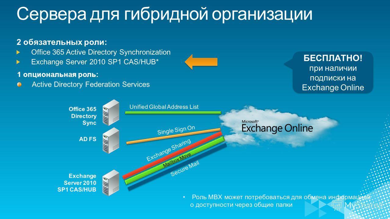 Mailbox Move БЕСПЛАТНО! при наличии подписки на Exchange Online БЕСПЛАТНО! при наличии подписки на Exchange Online