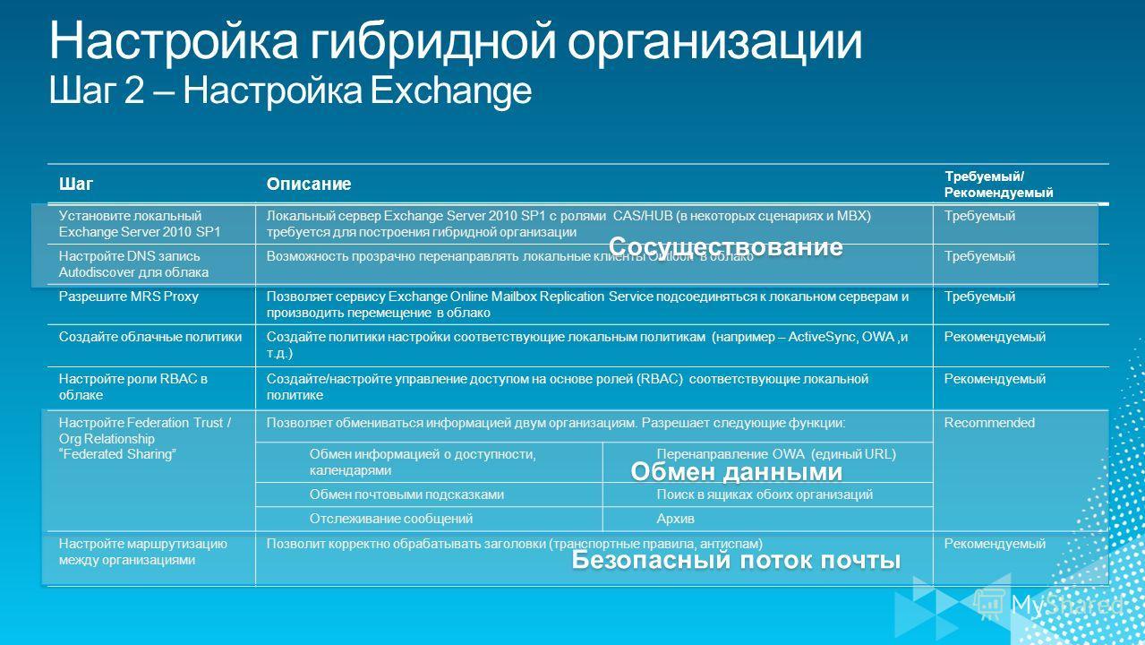 ШагОписание Требуемый/ Рекомендуемый Установите локальный Exchange Server 2010 SP1 Локальный сервер Exchange Server 2010 SP1 с ролями CAS/HUB (в некоторых сценариях и MBX) требуется для построения гибридной организации Требуемый Настройте DNS запись