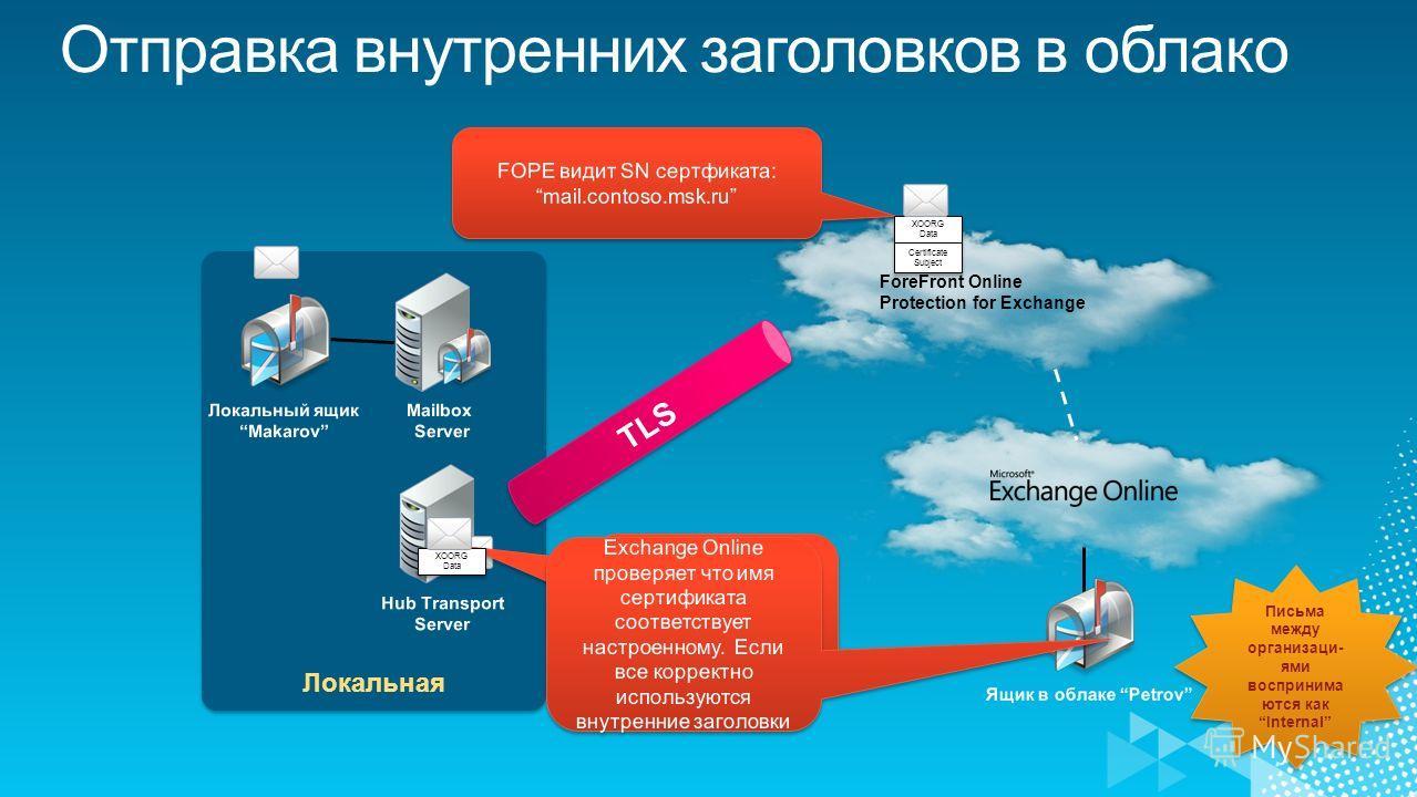 Локальная ForeFront Online Protection for Exchange XOORG Data Certificate Subject Письма между организаци- ями воспринима ются как Internal