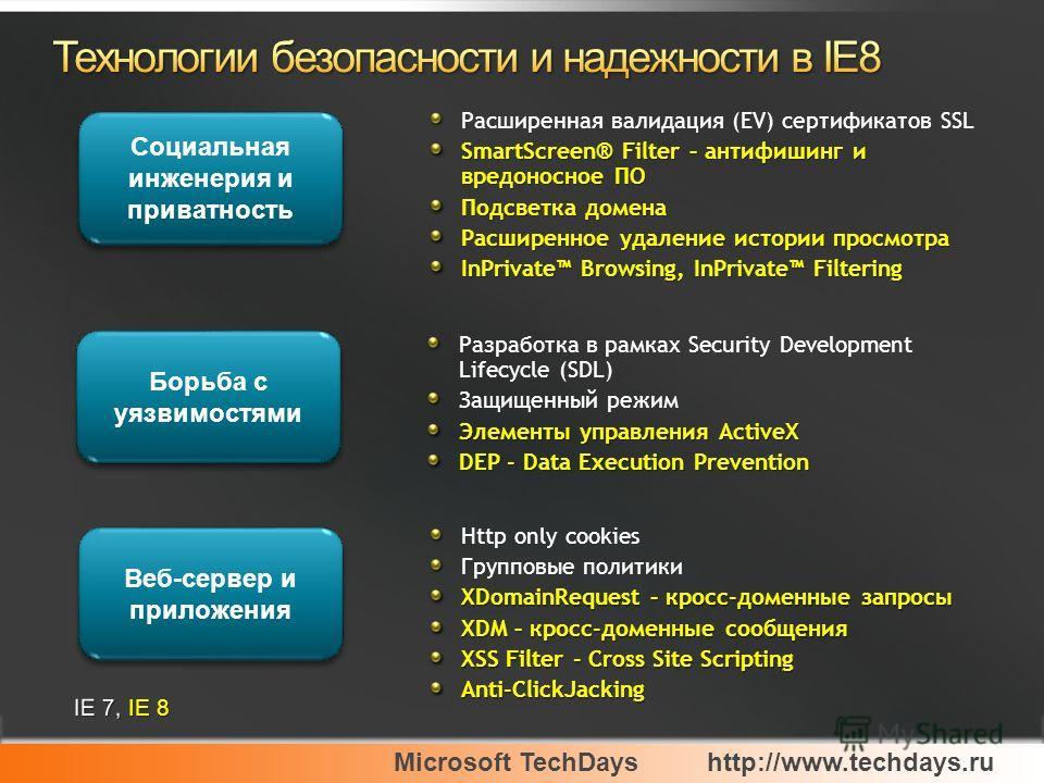 Microsoft TechDayshttp://www.techdays.ru Расширенная валидация (EV) сертификатов SSL SmartScreen® Filter – антифишинг и вредоносное ПО Подсветка домена Расширенное удаление истории просмотра InPrivate Browsing, InPrivate Filtering Разработка в рамках