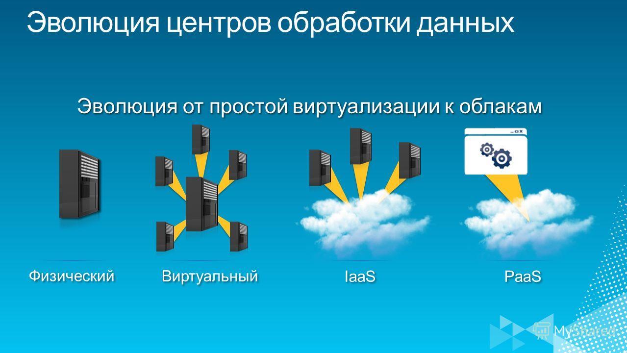 Физический Виртуальный IaaS PaaS