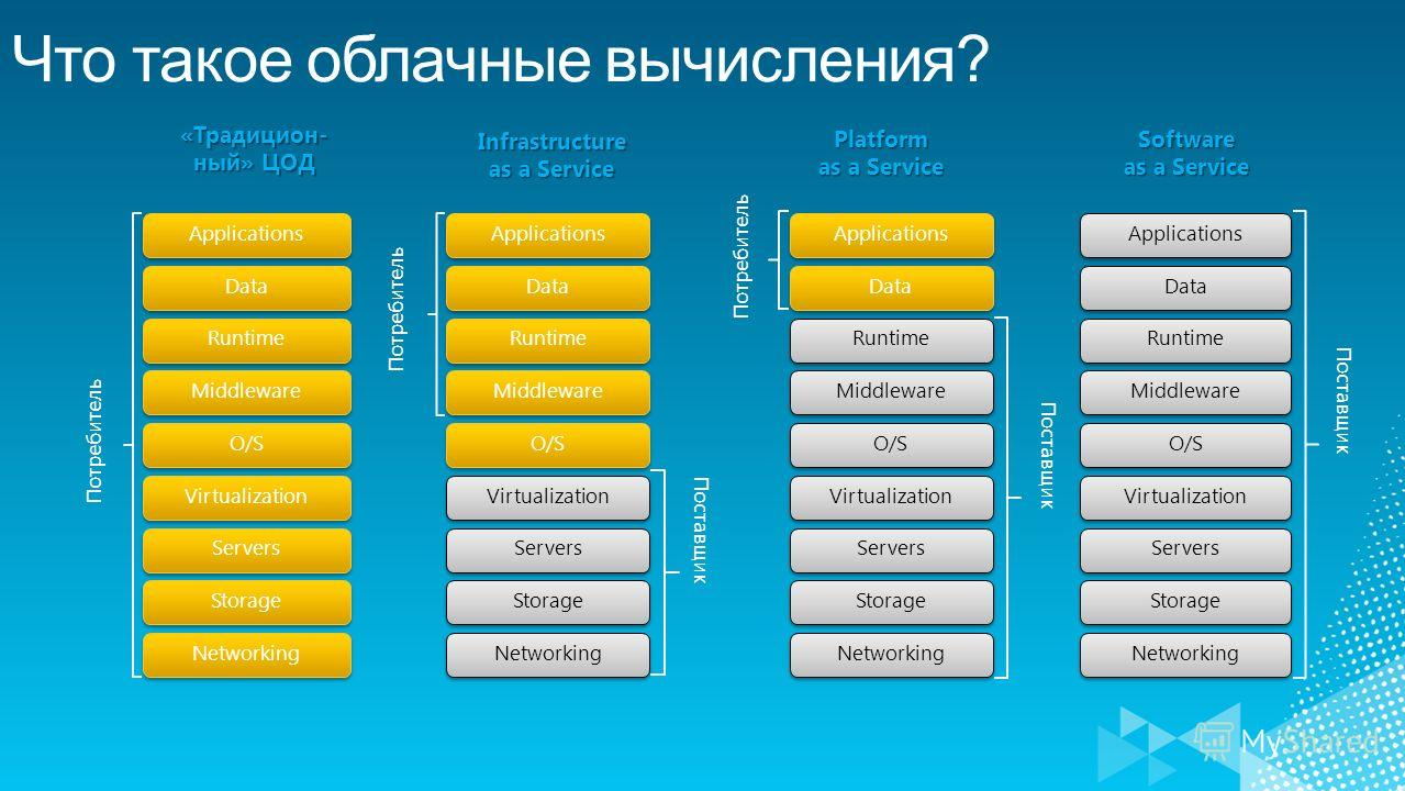 «Традицион- ный» ЦОД Storage Servers Networking O/S Middleware Virtualization Data Applications Runtime ПотребительInfrastructure as a Service Storage Servers Networking O/S Middleware Virtualization Data Applications Runtime Поставщик ПотребительPla
