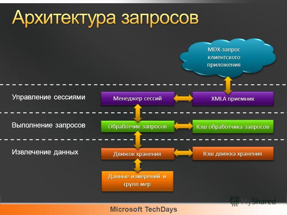 Microsoft TechDays Выполнение запросов Извлечение данных XMLA приемник Менеджер сессий Обработчик запросов Кэш обработчика запросов Движок хранения Кэш движка хранения MDX-запрос клиентского приложения Управление сессиями Данные измерений и групп мер