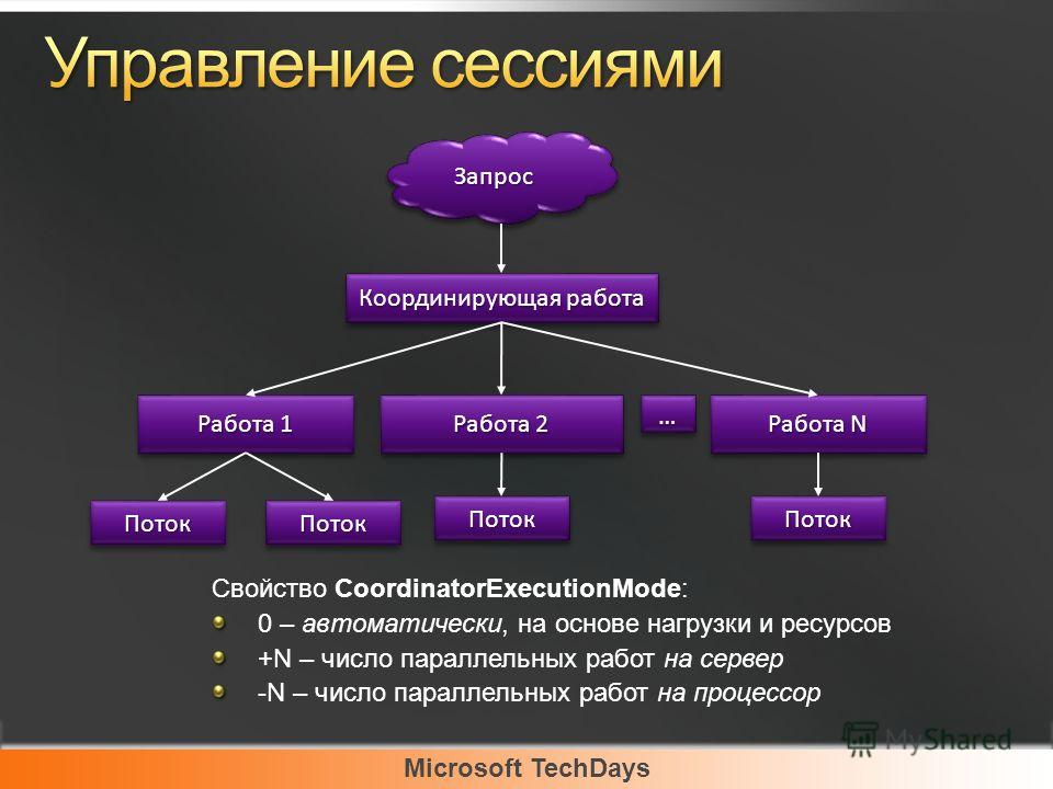 Microsoft TechDays ЗапросЗапрос Свойство CoordinatorExecutionMode: 0 – автоматически, на основе нагрузки и ресурсов +N – число параллельных работ на сервер -N – число параллельных работ на процессор Координирующая работа Работа 1 ПотокПоток Работа 2