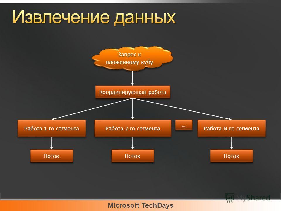 Microsoft TechDays Запрос к вложенному кубу Координирующая работа Работа 1-го сегмента Поток Работа 2-го сегмента Поток Работа N-го сегмента Поток … …