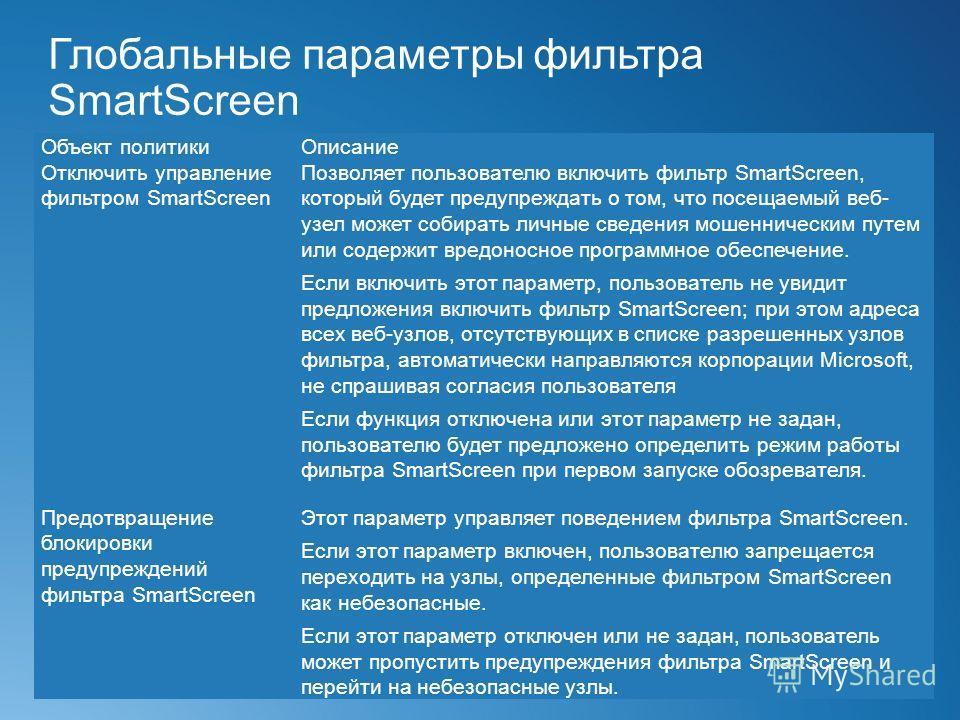 Глобальные параметры фильтра SmartScreen Объект политикиОписание Отключить управление фильтром SmartScreen Позволяет пользователю включить фильтр SmartScreen, который будет предупреждать о том, что посещаемый веб- узел может собирать личные сведения