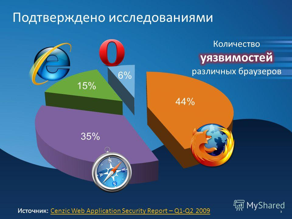 Подтверждено исследованиями 3 Источник: Cenzic Web Application Security Report – Q1-Q2 2009Cenzic Web Application Security Report – Q1-Q2 2009