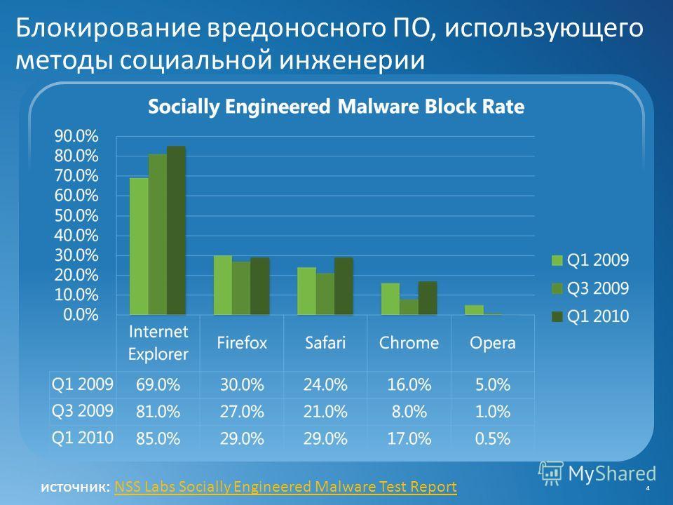 Блокирование вредоносного ПО, использующего методы социальной инженерии 4 источник: NSS Labs Socially Engineered Malware Test ReportNSS Labs Socially Engineered Malware Test Report