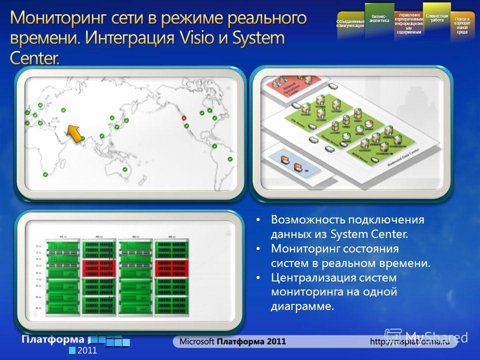 Возможность подключения данных из System Center. Мониторинг состояния систем в реальном времени. Централизация систем мониторинга на одной диаграмме. Бизнес- аналитика Управление корпоративным информационн ым содержимым Совместная работа Поиск в корп