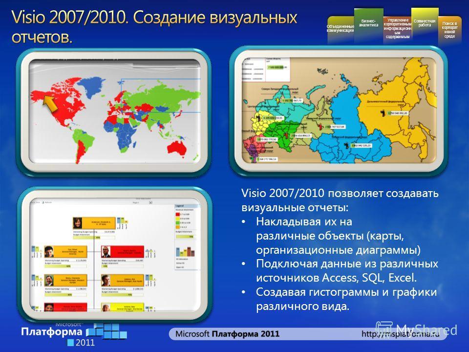 Бизнес- аналитика Управление корпоративным информационн ым содержимым Совместная работа Поиск в корпорат ивной среде Объединенные коммуникации Visio 2007/2010 позволяет создавать визуальные отчеты: Накладывая их на различные объекты (карты, организац
