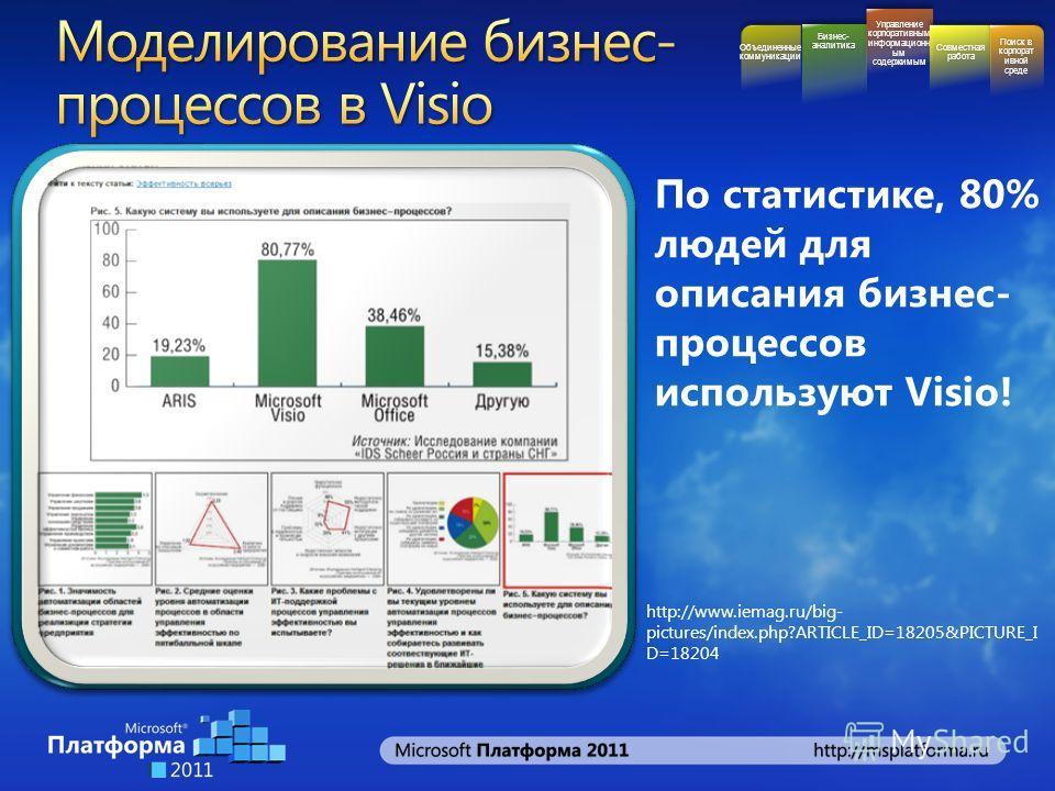 http://www.iemag.ru/big- pictures/index.php?ARTICLE_ID=18205&PICTURE_I D=18204 Бизнес- аналитика Управление корпоративным информационн ым содержимым Совместная работа Поиск в корпорат ивной среде Объединенные коммуникации По статистике, 80% людей для