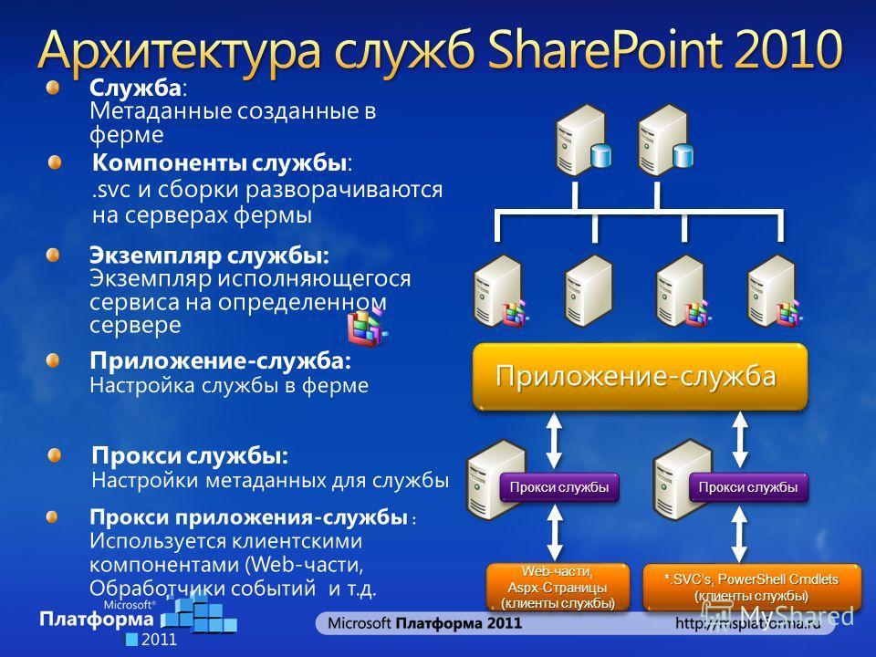 Прокси службы Web-части, Aspx-Страницы (клиенты службы) Web-части, Aspx-Страницы (клиенты службы) *.SVCs, PowerShell Cmdlets (клиенты службы) *.SVCs, PowerShell Cmdlets (клиенты службы)