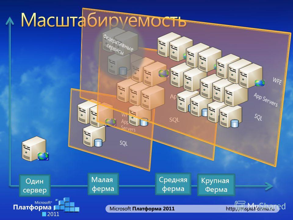 Один сервер Малая ферма App Servers SQL WFE Средняя ферма Крупная Ферма