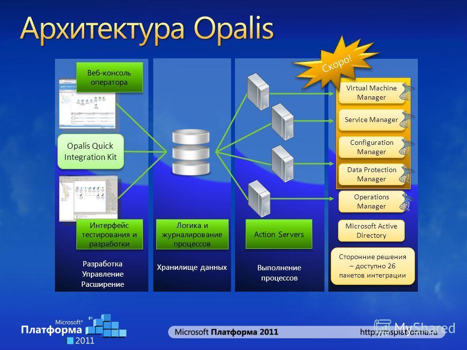 Virtual Machine Manager Service Manager Configuration Manager Data Protection Manager Operations Manager Выполнение процессов Хранилище данных Разработка Управление Расширение Сторонние решения – доступно 26 пакетов интеграции Microsoft Active Direct