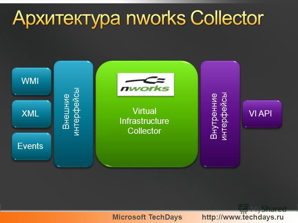 Microsoft TechDayshttp://www.techdays.ru Virtual Infrastructure Collector Внешние интерфейсы Внутренние интерфейсы VI APIXML WMI Events