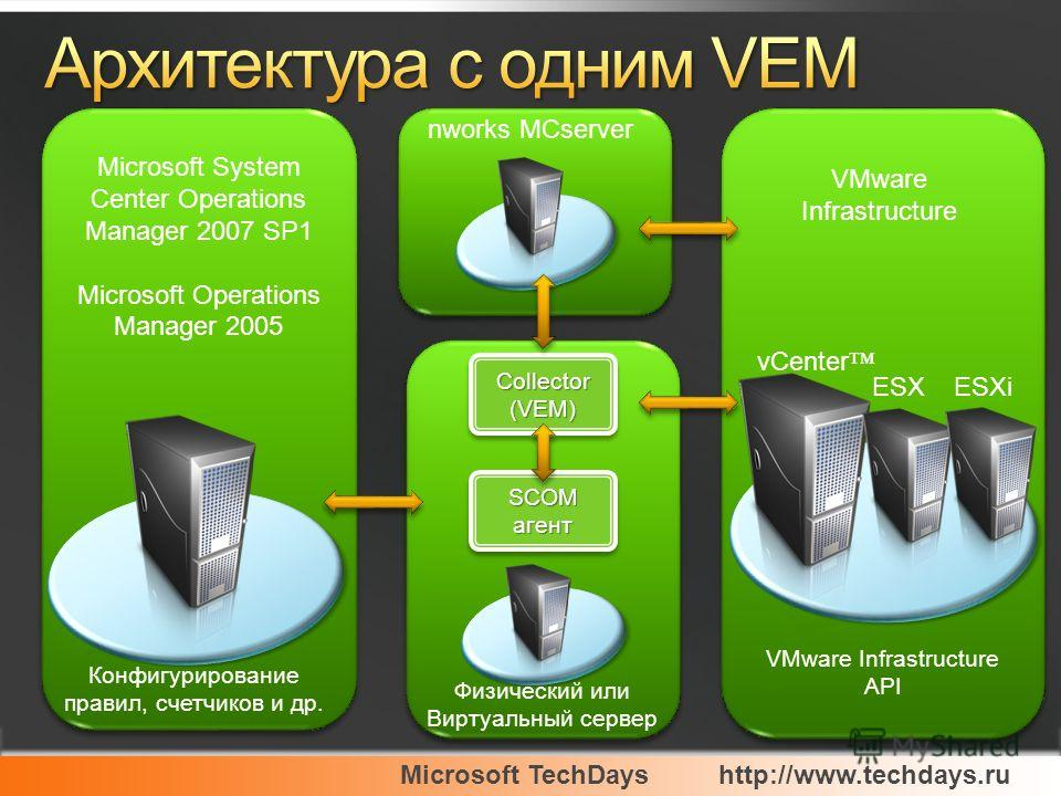 Microsoft TechDayshttp://www.techdays.ru VMware Infrastructure Microsoft System Center Operations Manager 2007 SP1 Microsoft Operations Manager 2005 VMware Infrastructure API Физический или Виртуальный сервер vCenter ESX ESXi nworks MCserver SCOM аге