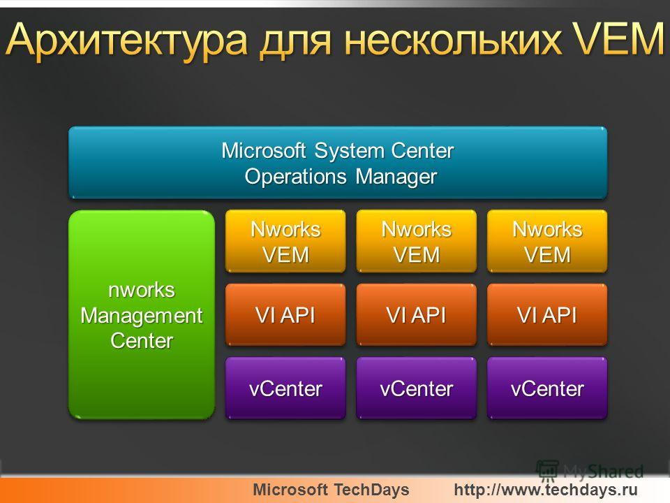 Microsoft TechDayshttp://www.techdays.ru VI API Microsoft System Center Operations Manager Operations Manager Microsoft System Center Operations Manager Operations Manager Nworks VEM vCentervCenter nworks Management Center Nworks VEM VI API vCentervC