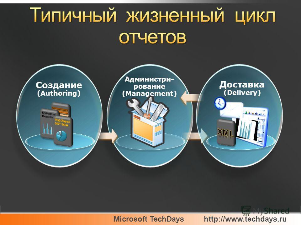Microsoft TechDayshttp://www.techdays.ru Администри- рование (Management) Доставка (Delivery) Создание (Authoring)
