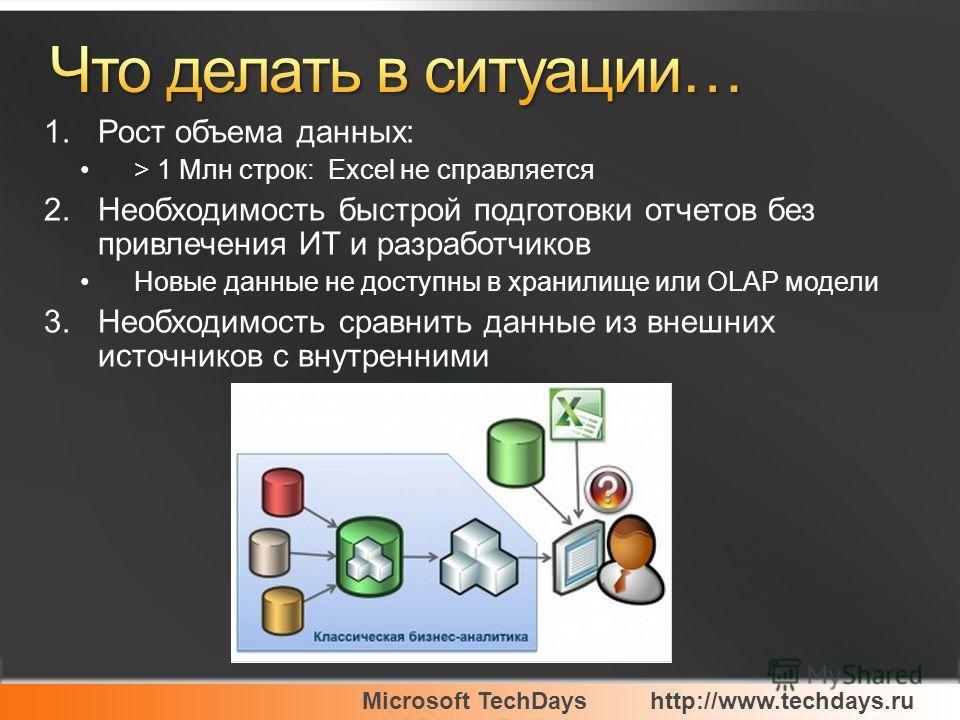 Microsoft TechDayshttp://www.techdays.ru 1.Рост объема данных: > 1 Млн строк: Excel не справляется 2.Необходимость быстрой подготовки отчетов без привлечения ИТ и разработчиков Новые данные не доступны в хранилище или OLAP модели 3.Необходимость срав