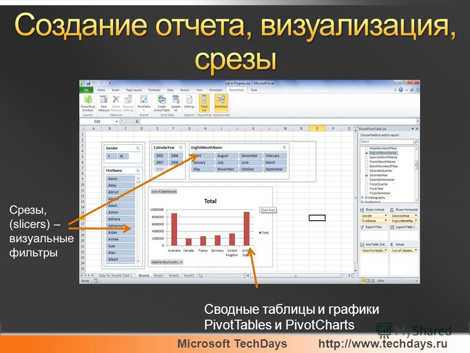 Microsoft TechDayshttp://www.techdays.ru Сводные таблицы и графики PivotTables и PivotCharts