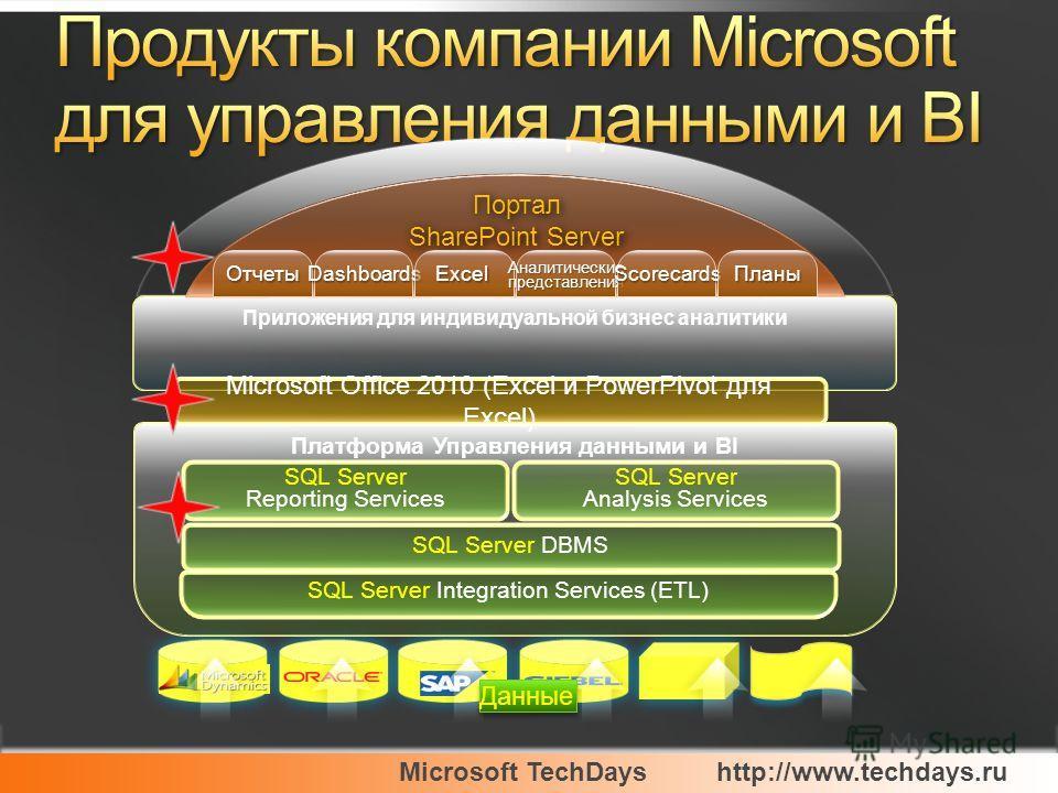 Microsoft TechDayshttp://www.techdays.ru Приложения для индивидуальной бизнес аналитики Microsoft Office 2010 (Excel и PowerPivot для Excel) Платформа Управления данными и BI SQL Server Reporting Services SQL Server Analysis Services SQL Server DBMS