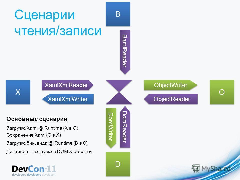 Сценарии чтения/записи XamlXmlWriter XamlXmlReader ObjectWriter ObjectReader BamlReader X X D D B B O O DomReader DomWriter Загрузка Xaml @ Runtime (X в O) Загрузка бин. вида @ Runtime (B в 0) Дизайнер – загрузка в DOM & объекты Сохранение Xaml (O в