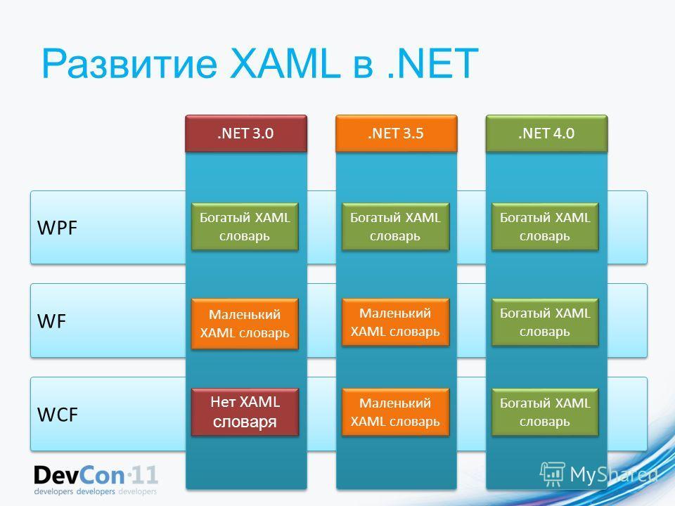 Развитие XAML в.NET WCF WF WPF.NET 3.0.NET 3.5.NET 4.0 Богатый XAML словарь Маленький XAML словарь Нет XAML словаря Маленький XAML словарь