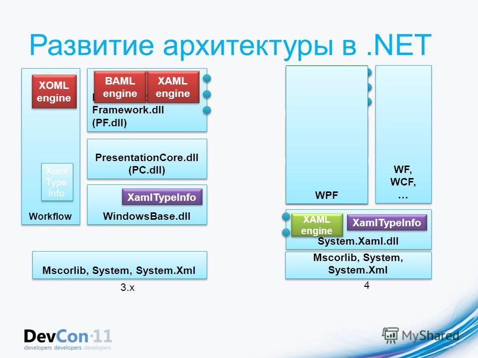 Развитие архитектуры в.NET WF, WCF, … WF, WCF, … PresentationCore.dll (PC.dll) Presentation Framework.dll (PF.dll) XAML engine 3.x WindowsBase.dll XamlTypeInfo Mscorlib, System, System.Xml BAML engine PC.dll PF.dll Windows Base.dll BAML engine 4 Syst
