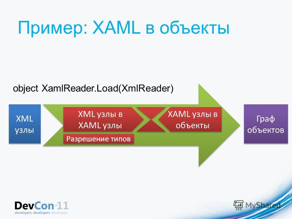 Пример: XAML в объекты XML узлы Граф объектов XML узлы в XAML узлы XAML узлы в объекты Разрешение типов object XamlReader.Load(XmlReader)