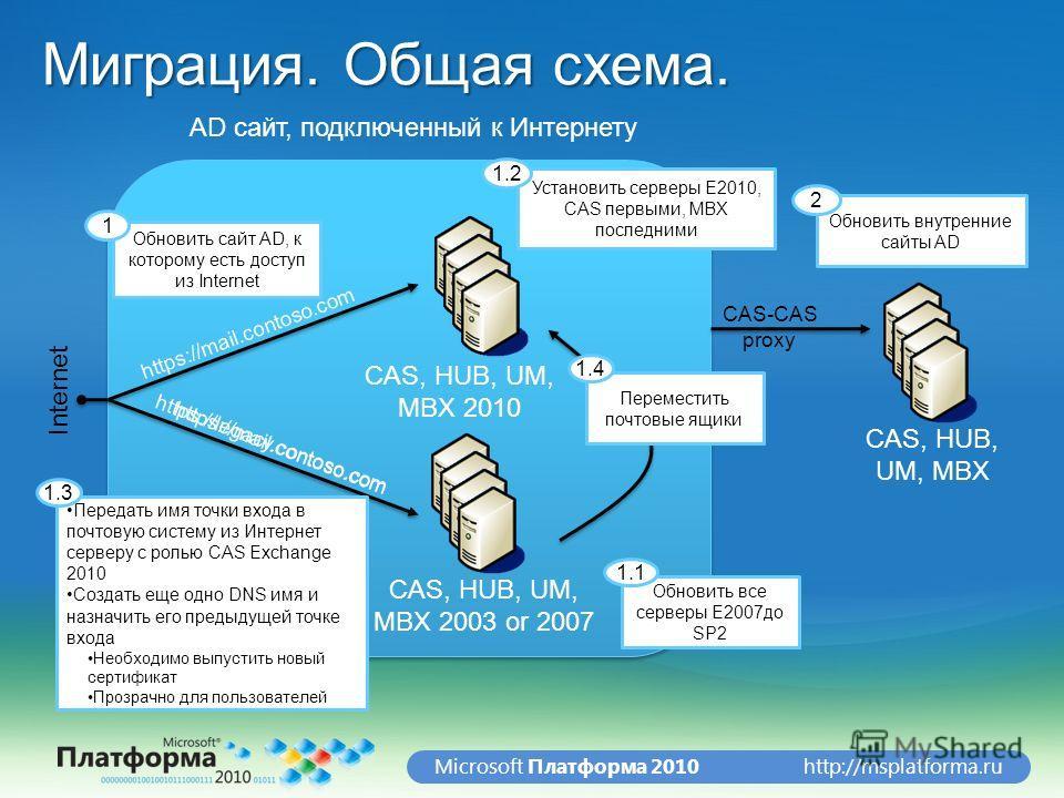 http://msplatforma.ruMicrosoft Платформа 2010 Миграция. Общая схема. Internet CAS, HUB, UM, MBX 2003 or 2007 CAS, HUB, UM, MBX 2010 Обновить сайт AD, к которому есть доступ из Internet 1 Обновить внутренние сайты AD 2 CAS, HUB, UM, MBX Установить сер