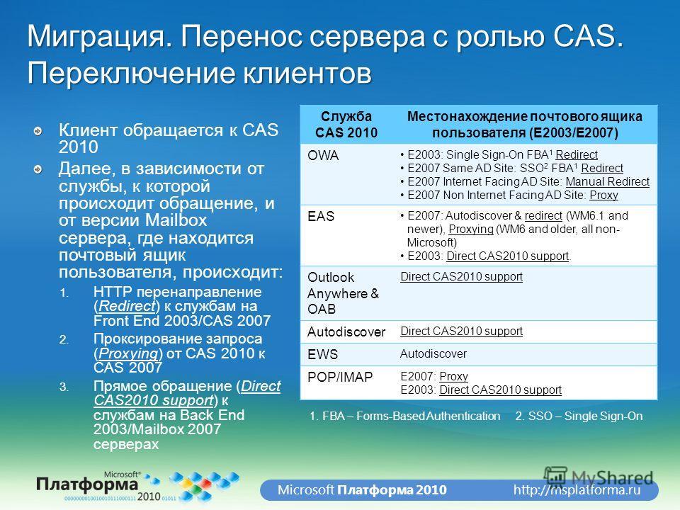 http://msplatforma.ruMicrosoft Платформа 2010 Миграция. Перенос сервера с ролью CAS. Переключение клиентов Клиент обращается к CAS 2010 Далее, в зависимости от службы, к которой происходит обращение, и от версии Mailbox сервера, где находится почтовы