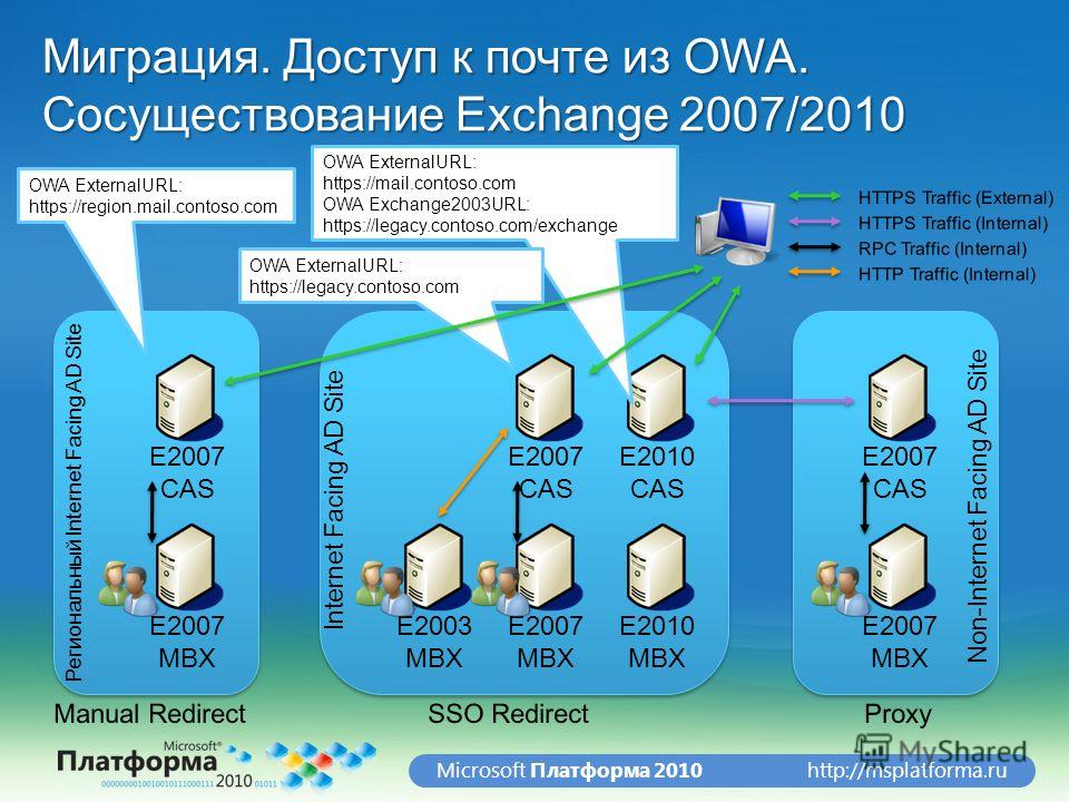 http://msplatforma.ruMicrosoft Платформа 2010 Миграция. Доступ к почте из OWA. Сосуществование Exchange 2007/2010 E2007 CAS E2010 CAS E2010 MBX E2007 MBX Internet Facing AD Site Non-Internet Facing AD Site E2007 MBX OWA ExternalURL: https://mail.cont