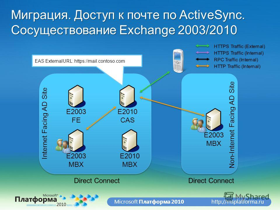 http://msplatforma.ruMicrosoft Платформа 2010 Миграция. Доступ к почте по ActiveSync. Сосуществование Exchange 2003/2010 E2003 FE E2010 CAS E2010 MBX E2003 MBX Internet Facing AD Site Non-Internet Facing AD Site E2003 MBX EAS ExternalURL: https://mai