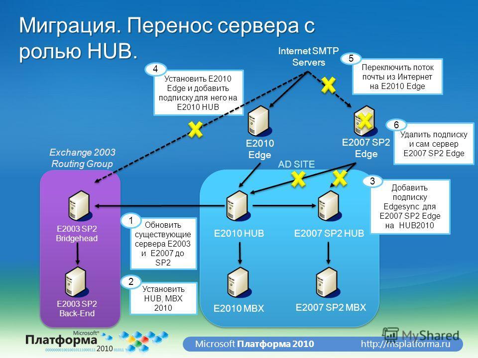 http://msplatforma.ruMicrosoft Платформа 2010 Миграция. Перенос сервера с ролью HUB. E2003 SP2 Bridgehead E2003 SP2 Back-End E2010 HUB E2010 MBX E2007 SP2 HUB E2007 SP2 MBX E2010 Edge E2007 SP2 Edge Обновить существующие сервера E2003 и E2007 до SP2