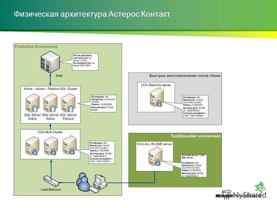 Физическая архитектура Астерос Контакт