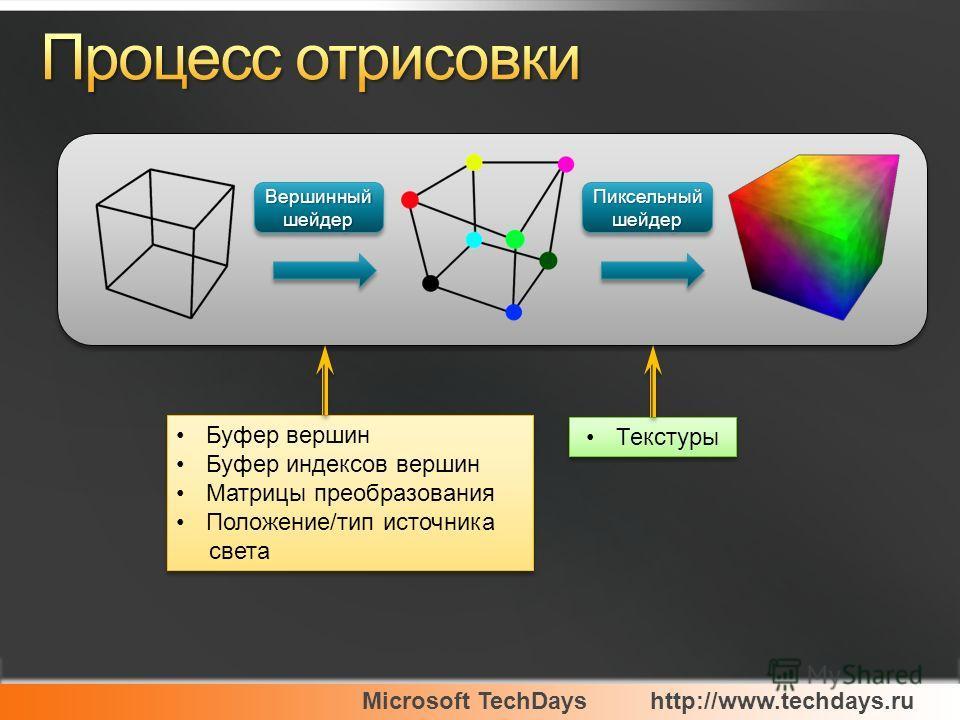 Microsoft TechDayshttp://www.techdays.ru ВершинныйшейдерВершинныйшейдерПиксельныйшейдерПиксельныйшейдер Буфер вершин Буфер индексов вершин Матрицы преобразования Положение/тип источника света Буфер вершин Буфер индексов вершин Матрицы преобразования