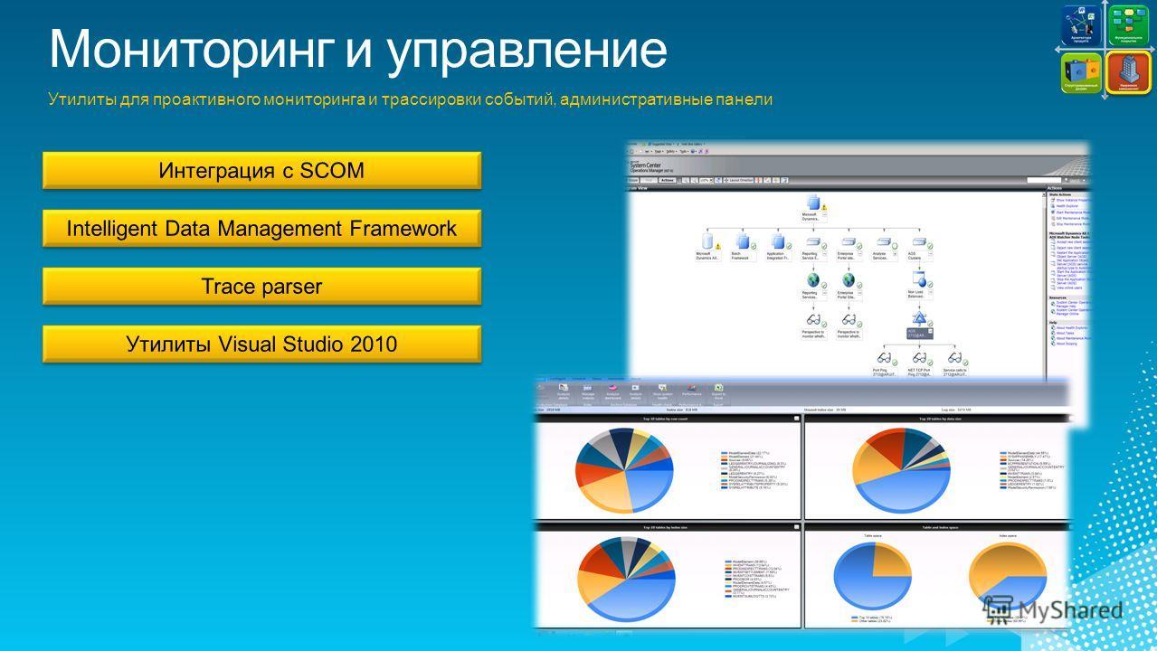 Утилиты для проактивного мониторинга и трассировки событий, административные панели