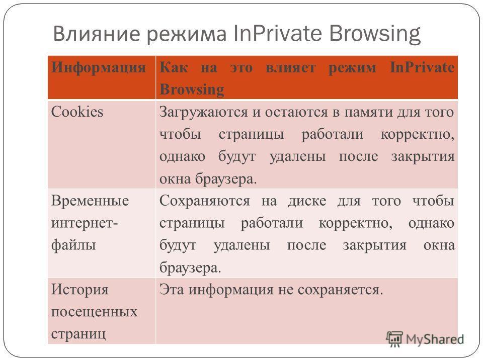 Влияние режима InPrivate Browsing Информация Как на это влияет режим InPrivate Browsing Cookies Загружаются и остаются в памяти для того чтобы страницы работали корректно, однако будут удалены после закрытия окна браузера. Временные интернет- файлы С