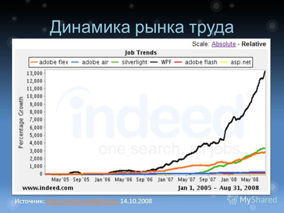 Динамика рынка труда Источник: http://www.indeed.com 14.10.2008http://www.indeed.com