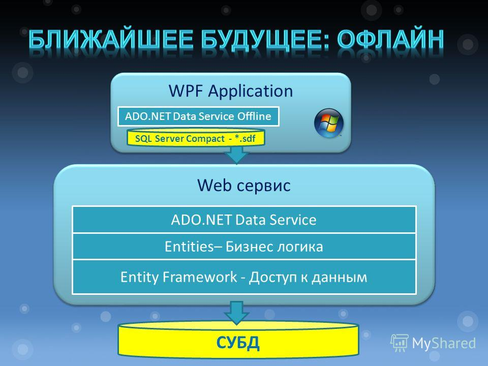 Web сервис СУБД ADO.NET Data Service Entities– Бизнес логика Entity Framework - Доступ к данным WPF Application ADO.NET Data Service Offline SQL Server Compact - *.sdf