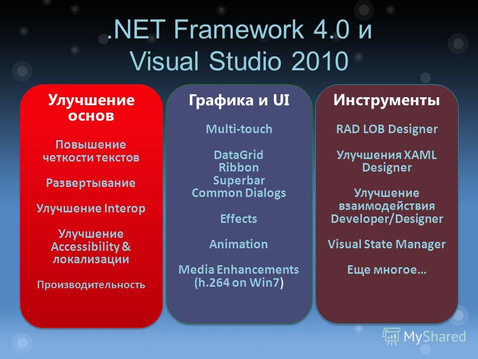.NET Framework 4.0 и Visual Studio 2010 Улучшение основ Повышение четкости текстов Развертывание Улучшение Interop Улучшение Accessibility & локализации Производительность Улучшение основ Повышение четкости текстов Развертывание Улучшение Interop Улу