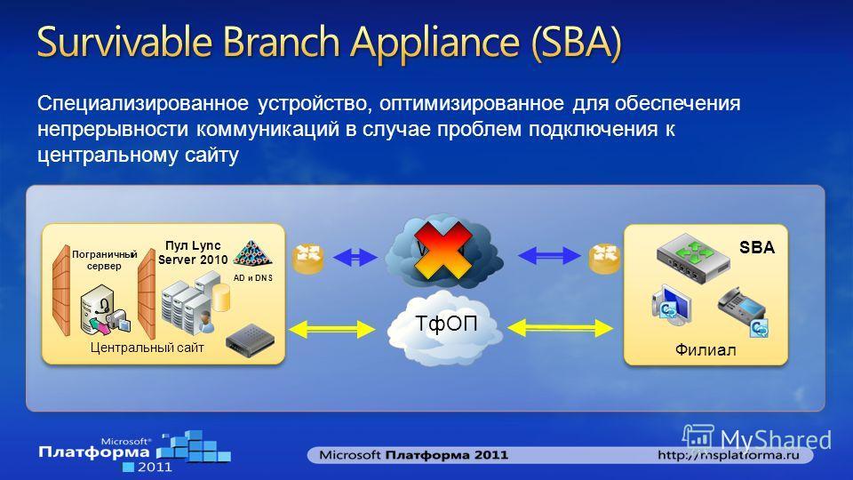 Центральный сайт Пул Lync Server 2010 Пограничный сервер SBA Филиал WAN ТфОП AD и DNS Специализированное устройство, оптимизированное для обеспечения непрерывности коммуникаций в случае проблем подключения к центральному сайту
