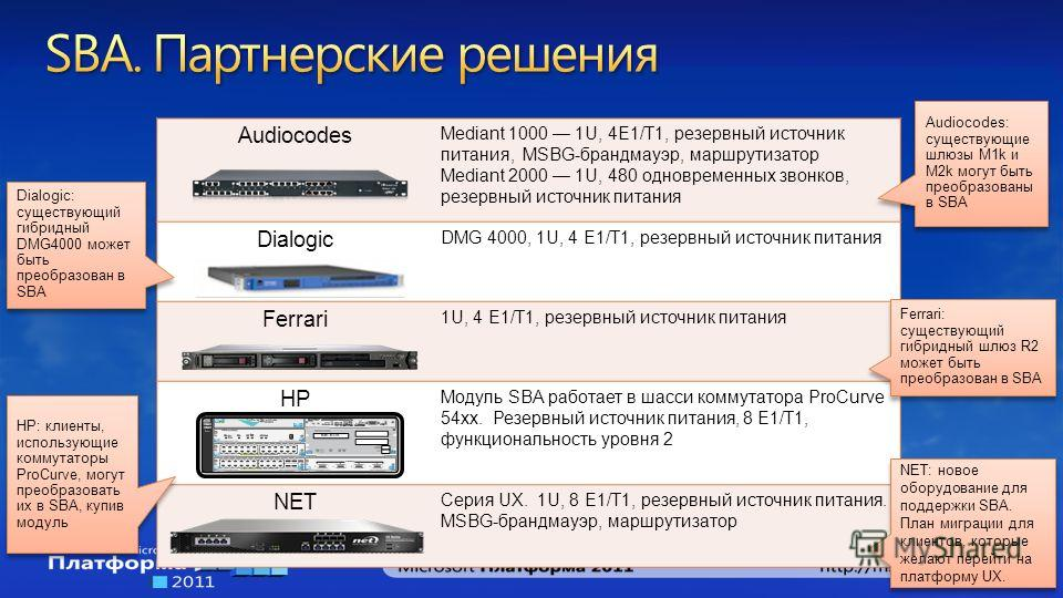 Audiocodes Mediant 1000 1U, 4E1/T1, резервный источник питания, MSBG-брандмауэр, маршрутизатор Mediant 2000 1U, 480 одновременных звонков, резервный источник питания Dialogic DMG 4000, 1U, 4 E1/T1, резервный источник питания Ferrari 1U, 4 E1/T1, резе