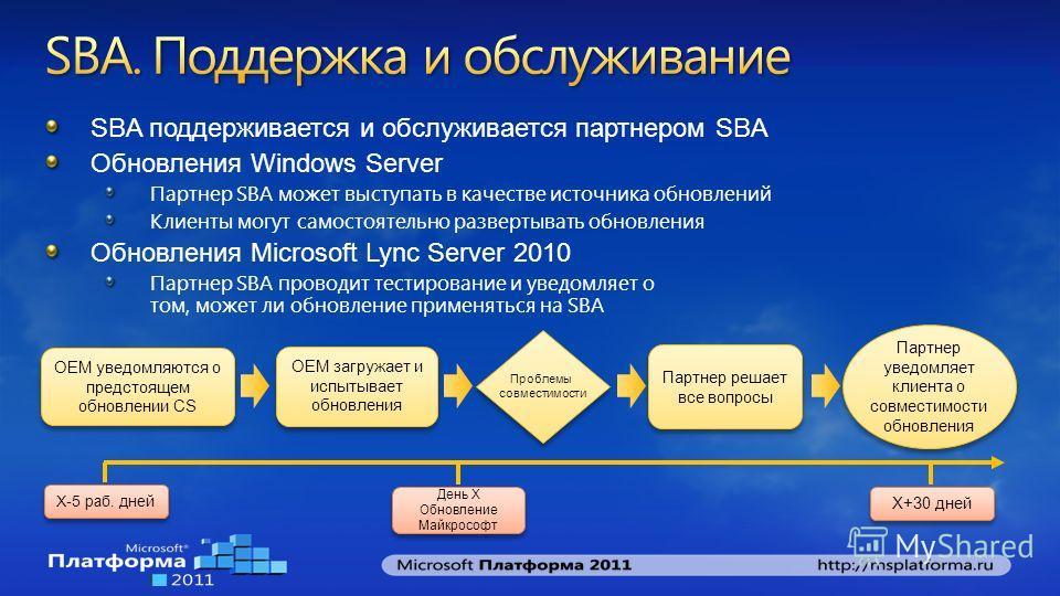 SBA поддерживается и обслуживается партнером SBA Обновления Windows Server Партнер SBA может выступать в качестве источника обновлений Клиенты могут самостоятельно развертывать обновления Обновления Microsoft Lync Server 2010 Партнер SBA проводит тес