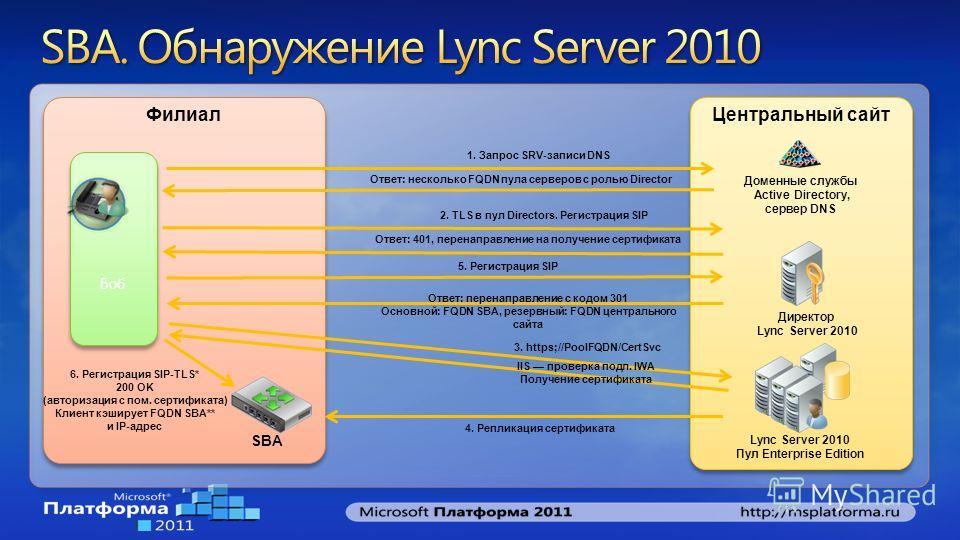 Центральный сайт Lync Server 2010 Пул Enterprise Edition Директор Lync Server 2010 Филиал SBA Боб Доменные службы Active Directory, cервер DNS 2. TLS в пул Directors. Регистрация SIP 1. Запрос SRV-записи DNS 3. https;//PoolFQDN/CertSvc 5. Регистрация