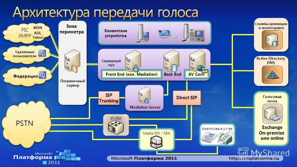 PIC XMPP MSN AOL Yahoo Удаленные пользователи Федерация Пограничный сервер Front End (вкл. Mediation) Back End Голосовая почта Клиентские устройства Службы архивации и мониторинга Active Directory DNS Media GW / SBA Exchange On-premise или online Сер