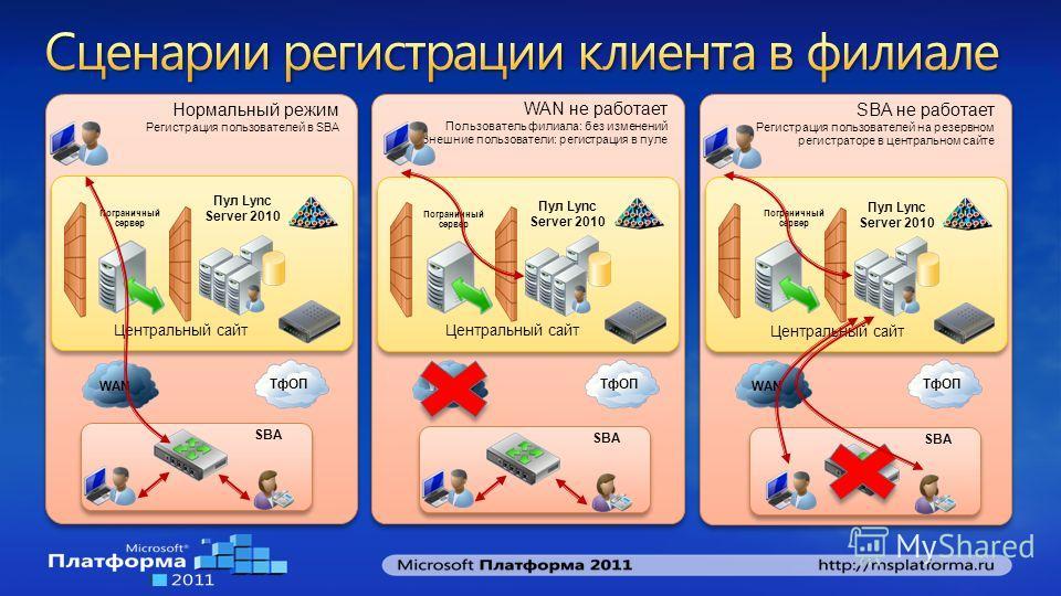 Нормальный режим Регистрация пользователей в SBA Нормальный режим Регистрация пользователей в SBA Центральный сайт Пул Lync Server 2010 Пограничный сервер SBA WAN ТфОП WAN не работает Пользователь филиала: без изменений Внешние пользователи: регистра
