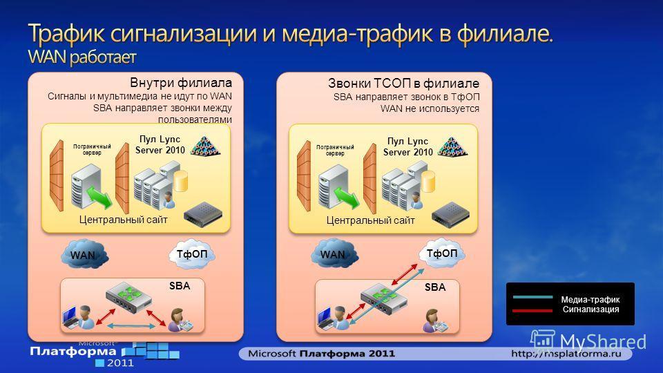 Внутри филиала Сигналы и мультимедиа не идут по WAN SBA направляет звонки между пользователями Внутри филиала Сигналы и мультимедиа не идут по WAN SBA направляет звонки между пользователями Центральный сайт Пул Lync Server 2010 Пограничный сервер SBA