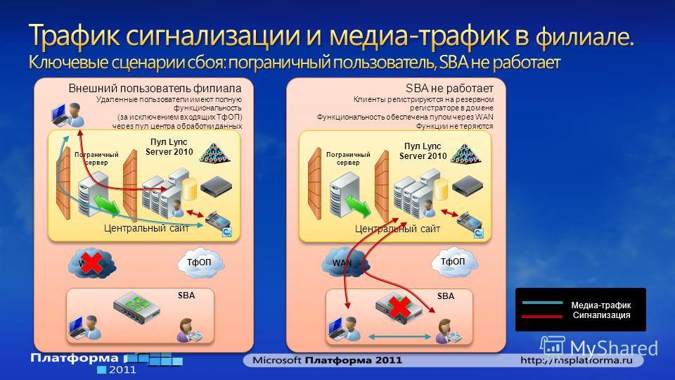 Внешний пользователь филиала Удаленные пользователи имеют полную функциональность (за исключением входящих ТфОП) через пул центра обработки данных Внешний пользователь филиала Удаленные пользователи имеют полную функциональность (за исключением входя